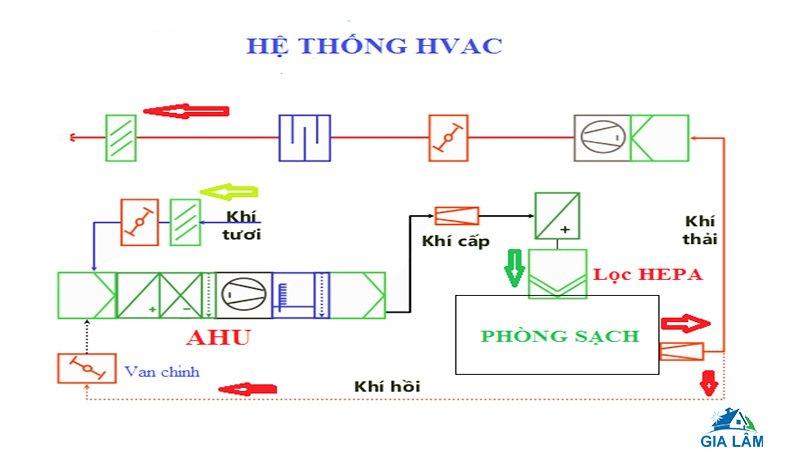 sơ đồ nguyên lý hệ thống hvac